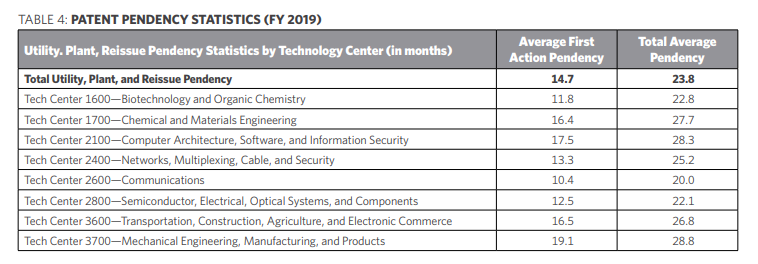 patent pendency statistics 2019 table